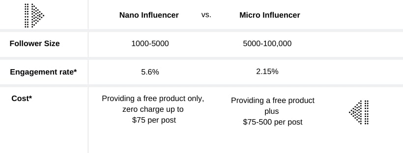 chart Nano influencers vs micro influencers